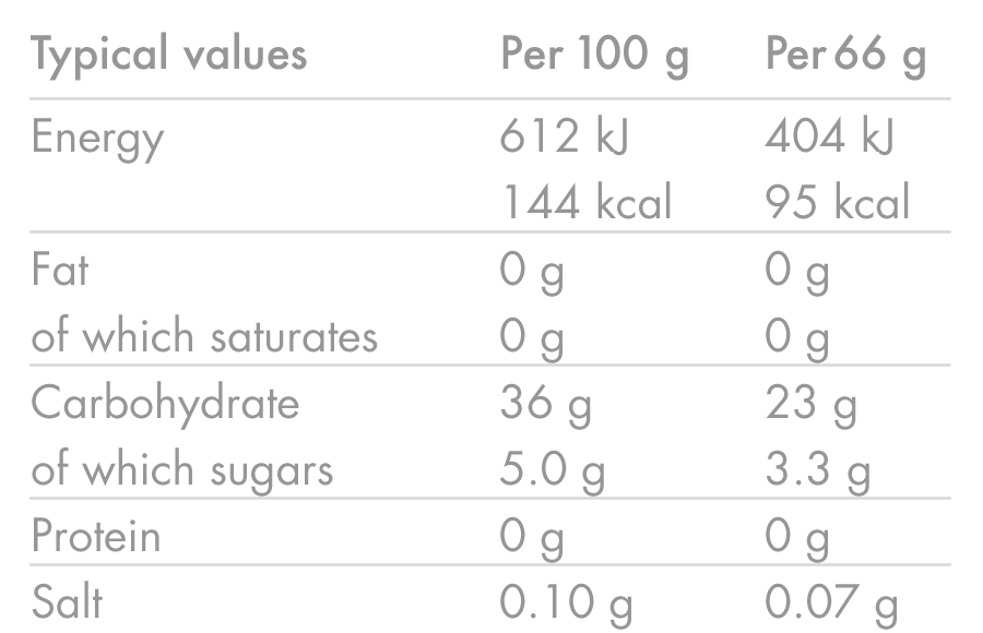 products/Energy-Gel-Aqua_ORANGE_Nutrition-Table_02.png