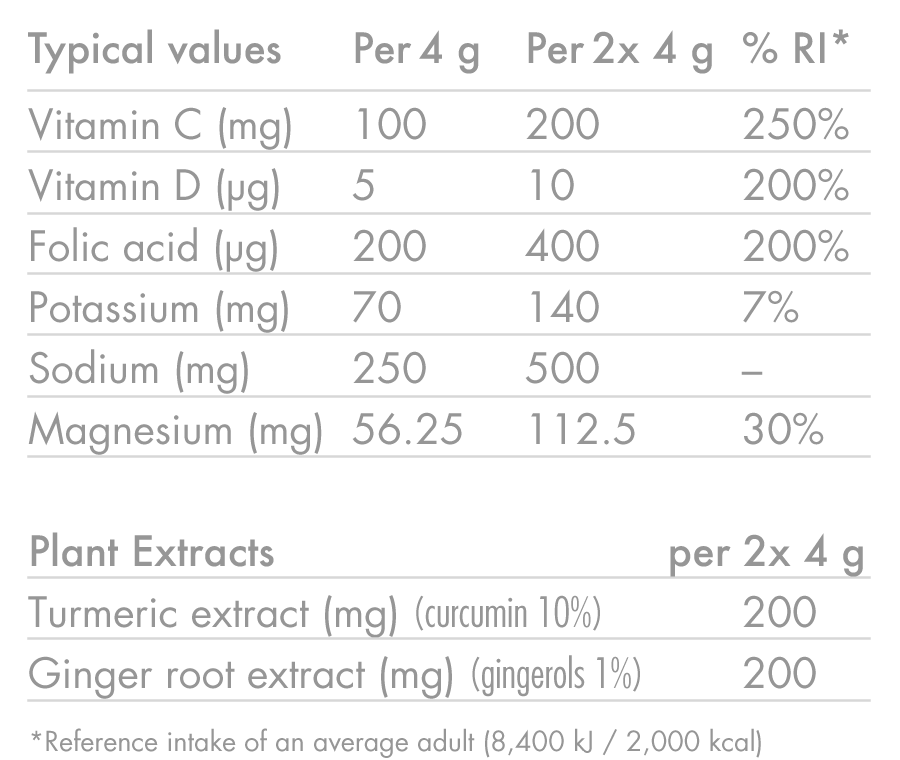 products/ZERO-Protect_TURMERIC-_-GINGER_Nutrition-Table_02.png