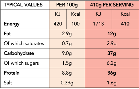 SPEZZATINO TYPICAL VALUES