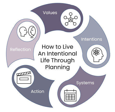 How to live an intentional life through planning