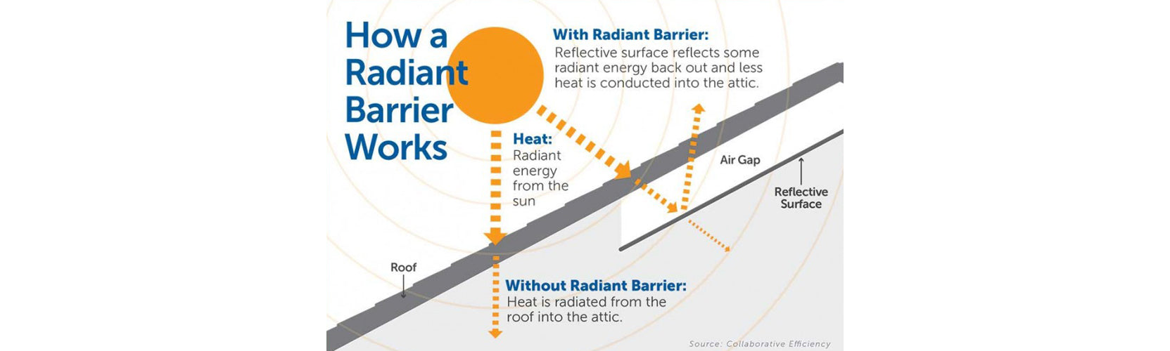 Why Consider Radiant Barrier?