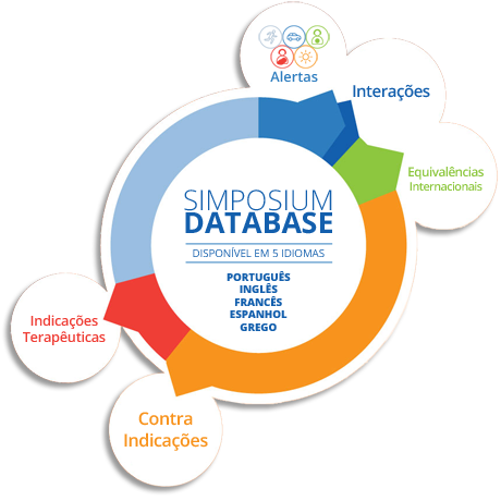 Simposium Database (Brasil)