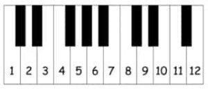 Numbered Keyboard