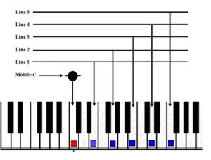Relating notes on page to keys of piano