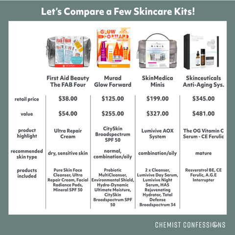 2020 holiday skincare kit comparison