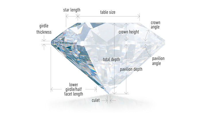 understanding diamond cut - GIA