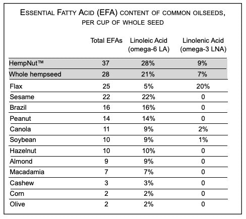 EFA Content of Common Seeds - Chart by: Richard Rose