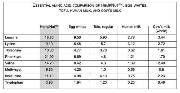 Essential Amino Acid Comparison - Chart by: Richard Rose