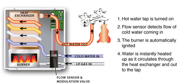 How the RV-550 tankless water heater works
