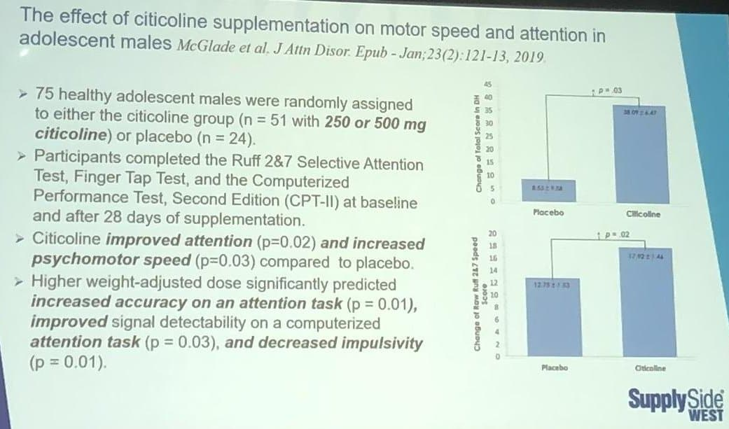 supplements for brain focus - the effect of citicoline supplementation on motor speed and attention in adolescent males