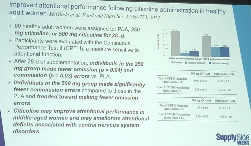 supplements for brain focus - improved attentional performance following citicoline administration in healthy adult women