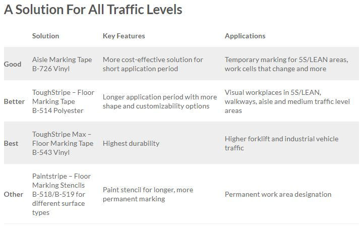 We have a floor marking solution for all traffic levels
