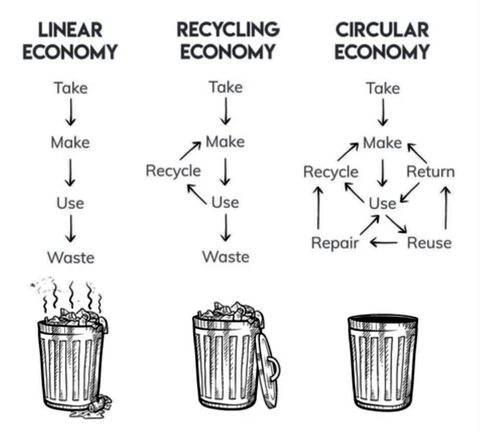 how the linear, recycling and circular economy work