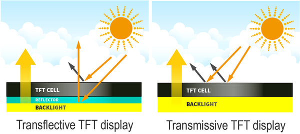 Transflective TFT display