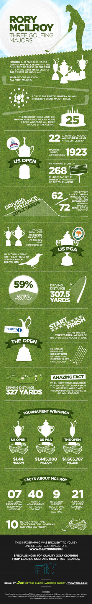 The Rory McIlroy Infographic - Open Champion 2014