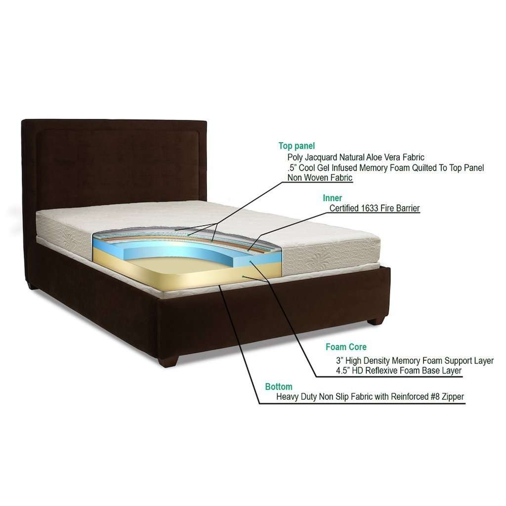 Aloe Gel Memory Foam 8-inch Full-size Smooth Top Mattress - Nyrod Network- Nyrod