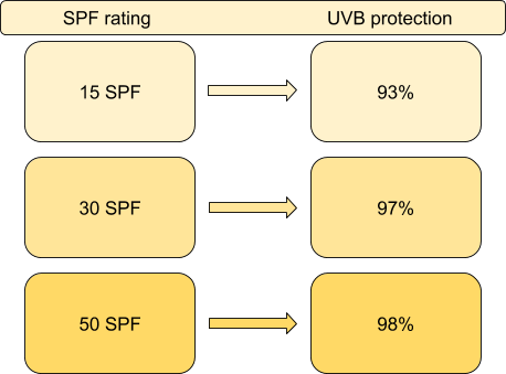 a colourful chart showing SPF and UVB protection rates
