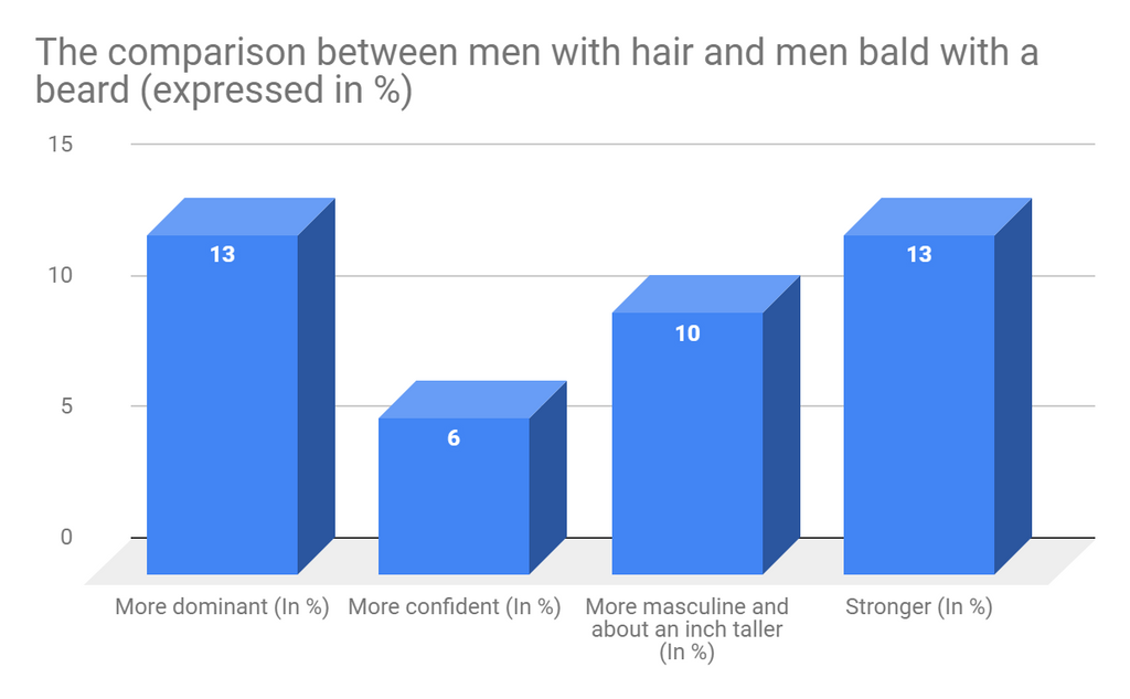 Bar chart of comparison between men with full of hair and shaved head
