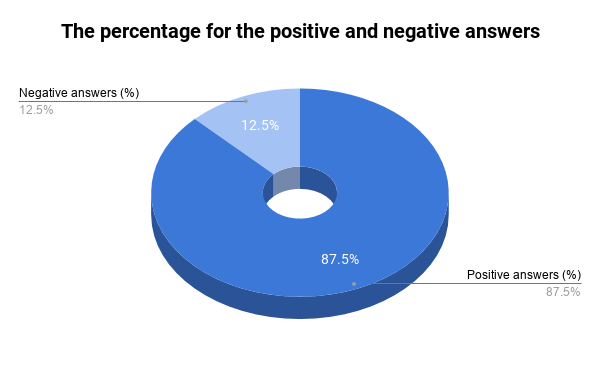 Circle Chart showing the percantage of positive and negative answers of women about bald men