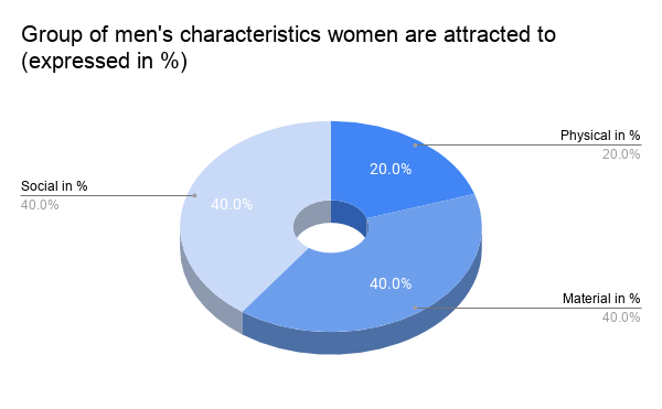 Circle Chart showing a group of men's characteristics women are normally fond of