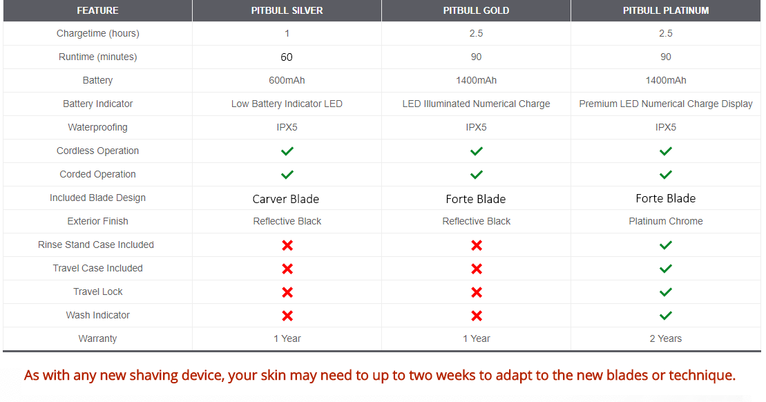 skull shaver pitbull shaver comparison table