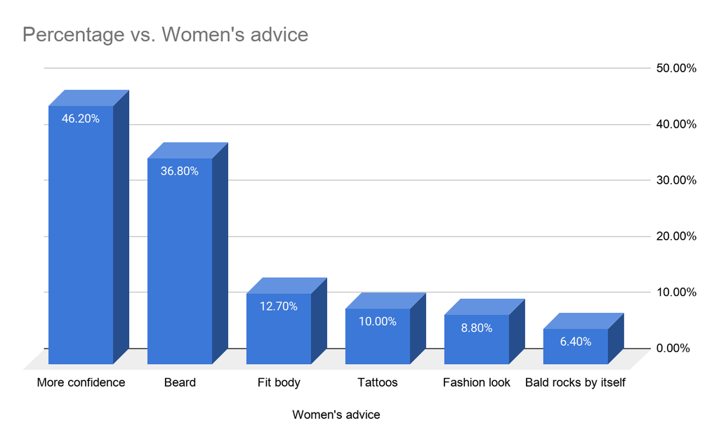women's advice to bald men shown on a chart