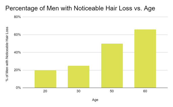 Chart showing baldness statistics by age