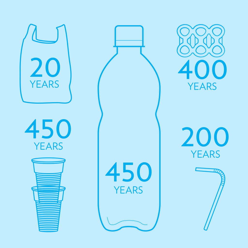 the lifecycle of plastic