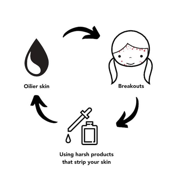 The vicious cycle behind most adult acne. Using harsh, stripping products will only make your skin more oily, resulting in more breakouts.