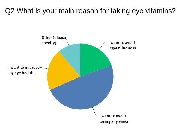 VisiVite Customer Survey Results on Fear of Blindness