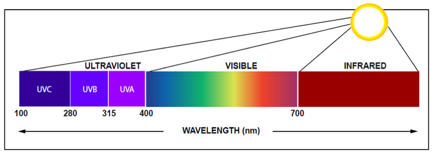 light wavelengths