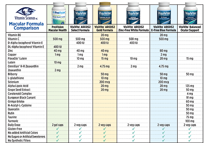 visivite eye vitamin comparison grid