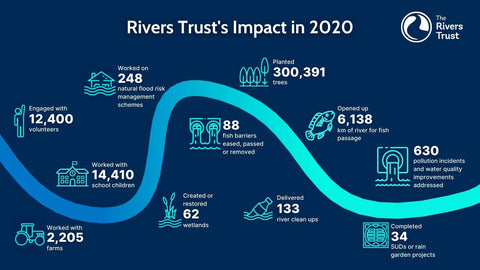 Infographic of River's Trust impact 2020