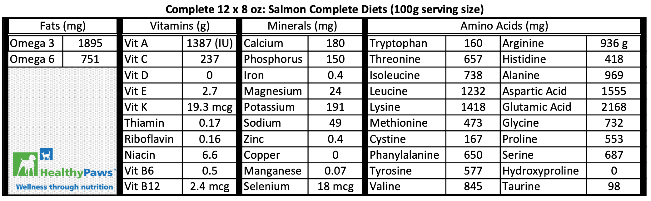 Healthy Paws Dog Salmon Complete Diet nutrition information