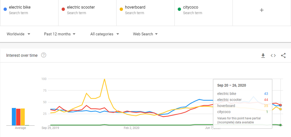 google trends electric scooter