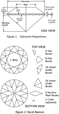 round brilliant diamond facet configuration