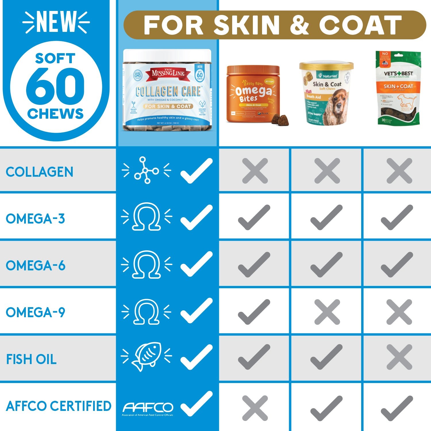 Collagen Care Skin & Coat chart