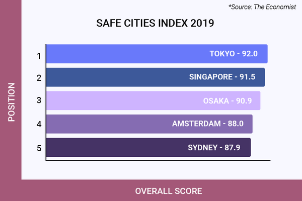 The top 5 safe cities from the 2019 Safe Cities Index by the Economist. Graph illustration.
