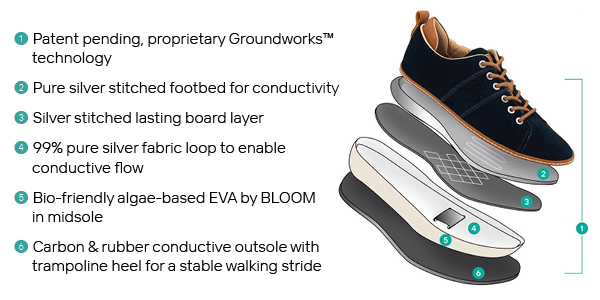 image for grounding shoe construction