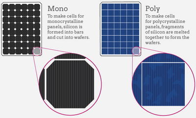 Solar panels - Mono or Poly? What you need to know