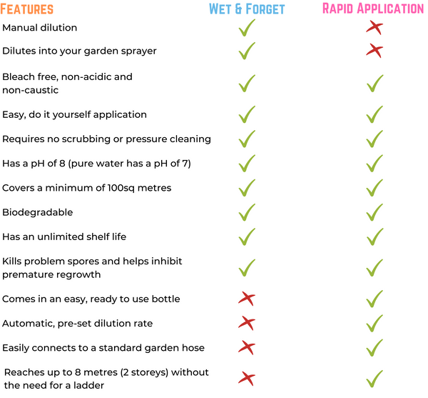 Table Comparing the Features of Rapid Application and Wet & Forget.