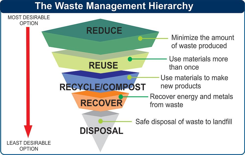 waste management plan