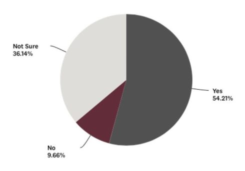 pie chart of survey results
