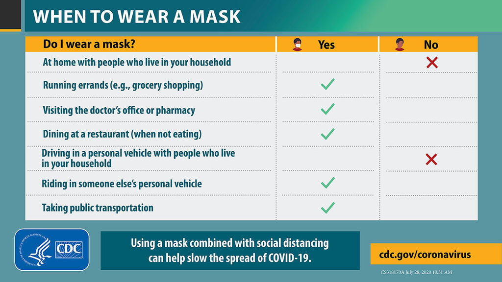 CDC When to Wear a Mask