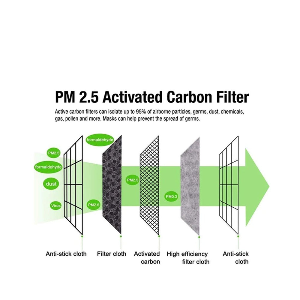 PM 2.5 Face Mask Filters (5)