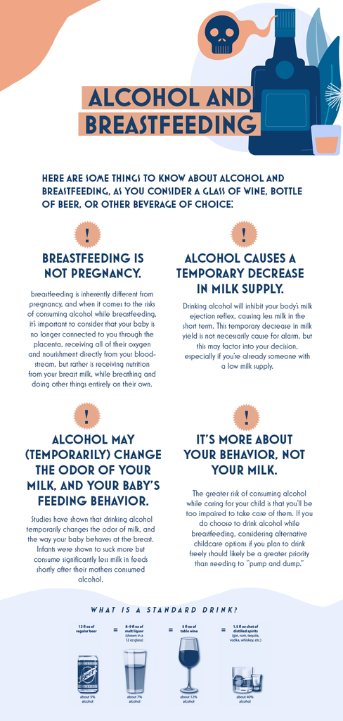 Alcohol and Breastfeeding Infographic
