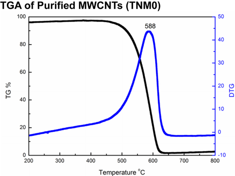 TGA Purified MWCNTs (TNM0)