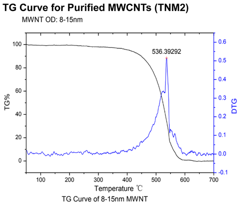 Purified MWCNTs (TNM2)
