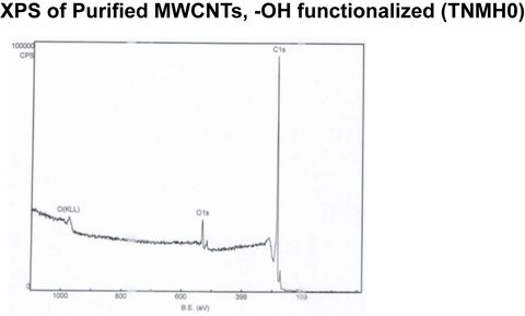 Purified MWCNTs, -OH functionalized (TNMH0)