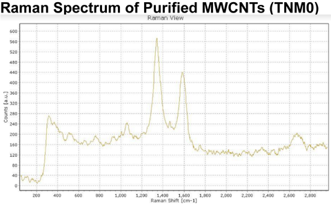 RAMAN SPECTRUM Purified MWCNTs (TNM0)